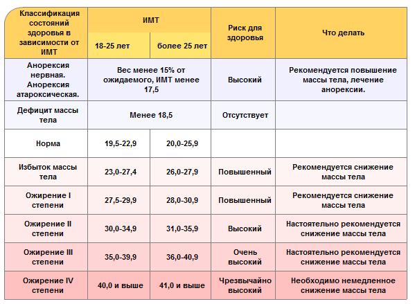Для расшифровки значений вашего индекса массы тела, различные значения представлены на картинке ниже